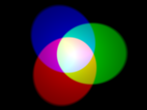 Red, green, and blue light mixing to make white light, as well as yellow, magenta, and cyan. | Image: Wikimedia
